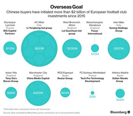 Doanh nghiep Trung Quoc dung ho so gia de mua AC Milan - Anh 3