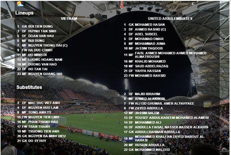Truc tiep U.19 VN - U.19 UAE 1-0: Ho Minh Di ghi ban - Anh 3