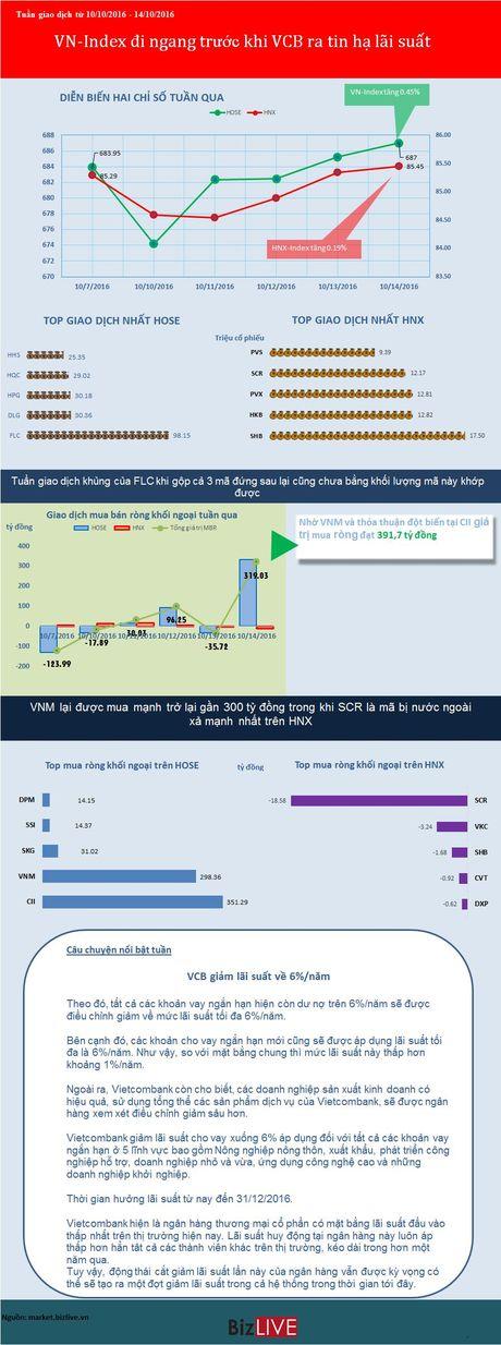 VN-Index di ngang truoc khi Vietcombank ra tin ha lai suat - Anh 1