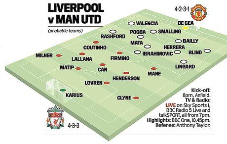 M.U vs Liverpool: Kich ban nao cho Mourinho va Klopp trong tran derby nuoc Anh? - Anh 5