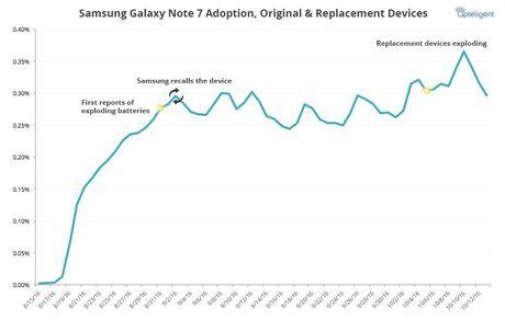 Nhieu nguoi van dung Galaxy Note 7 bat chap nguy hiem - Anh 1