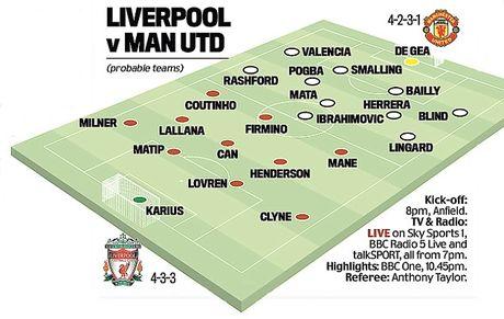 Keo Liverpool vs MU: O cua duoi, thay tro Mourinho se vung len - Anh 3