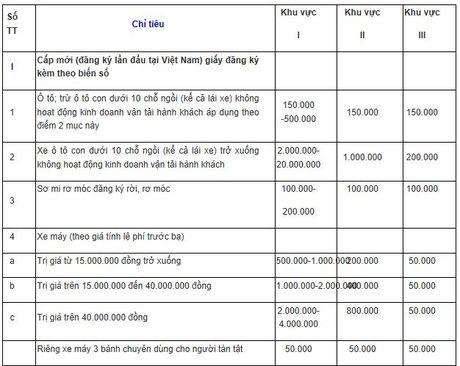 Le phi dang ky, cap bien o to con cao nhat 20 trieu dong - Anh 1