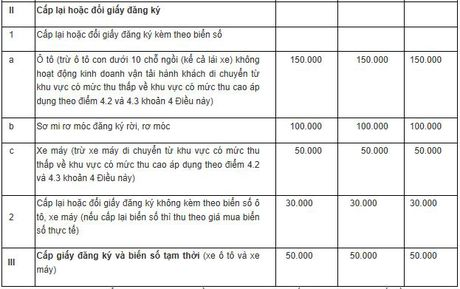 Le phi dang ky, cap bien o to con cao nhat 20 trieu dong - Anh 2