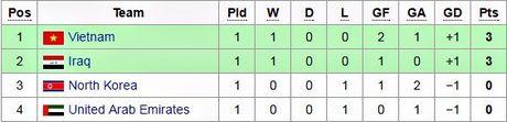 U19 Viet Nam 0-0 U19 UAE (hiep 1) - Anh 2