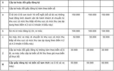 Le phi dang ky oto len den 20 trieu dong tu 1/2017 - Anh 4