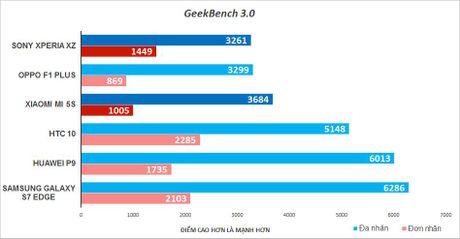 Do hieu nang Sony Xperia XZ va Xiaomi Mi 5S - Anh 3