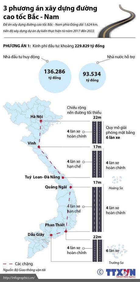 3 phuong an xay dung duong cao toc Bac - Nam (phuong an 1) - Anh 1