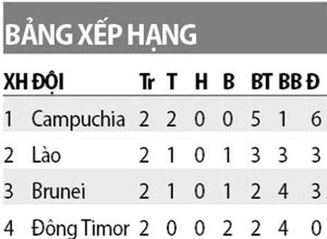DT Campuchia tien gan ve du AFF Cup 2016 - Anh 2
