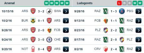 01h45 ngay 20/10: Arsenal vs Ludogorets: Phao binh san sang vao tran dia - Anh 1