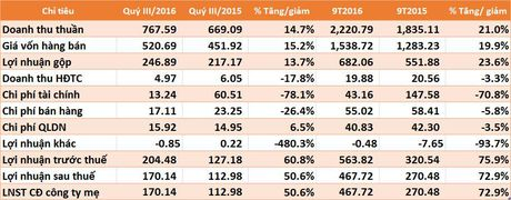VCS lai quy III tang 50%, 9 thang hoan thanh 95% ke hoach nam - Anh 1