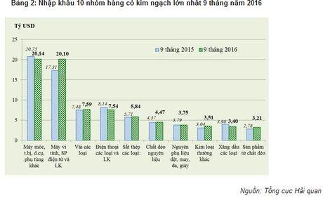 Xuat sieu 9 thang nam 2016 dat 3,72 ty USD - Anh 2