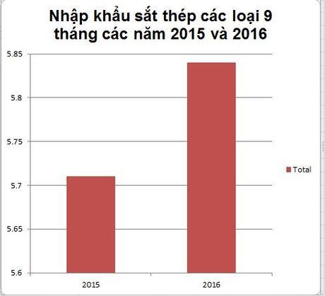 Viet Nam chi 5,84 ty USD nhap khau thep trong 9 thang qua - Anh 1