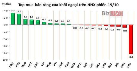 Phien 19/10: Ban tay khoi ngoai chi phoi manh HPG va VNM - Anh 2