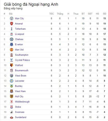 Vong 8 Premier League: thanh London mo hoi, thanh Manchester kem vui - Anh 12