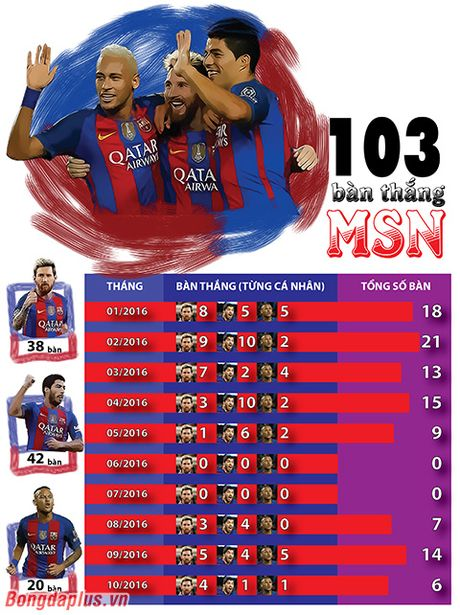 Infographic: MSN cham moc 100 ban thang trong nam 2016 - Anh 2