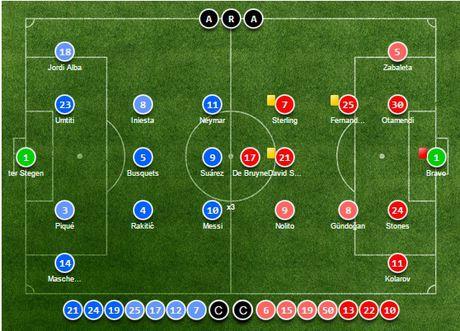 Messi lap hattrick, Bravo nhan the do, Pep Guardiola tiep tuc nhan trai dang trong ngay tro ve - Anh 6