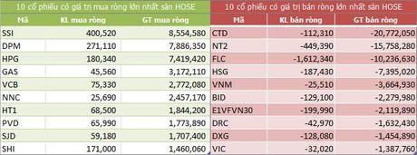 Ngay 20/10: Khoi ngoai ban rong tro lai 31,5 ty dong - Anh 1