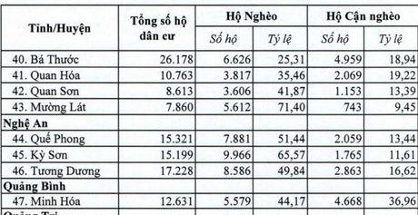 Ha Giang, Lai Chau va Quang Ngai co so huyen ngheo nhieu nhat - Anh 4