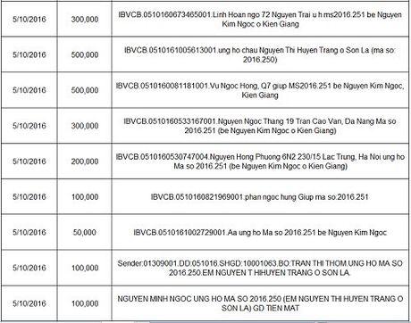 Ban doc ung ho cac hoan canh kho khan 10 ngay dau thang 10/2016 - Anh 15