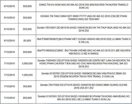 Ban doc ung ho cac hoan canh kho khan 10 ngay dau thang 10/2016 - Anh 21