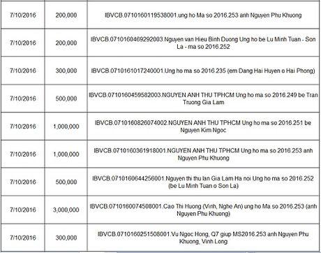 Ban doc ung ho cac hoan canh kho khan 10 ngay dau thang 10/2016 - Anh 23