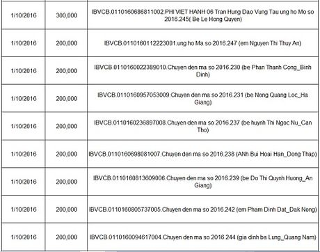 Ban doc ung ho cac hoan canh kho khan 10 ngay dau thang 10/2016 - Anh 2
