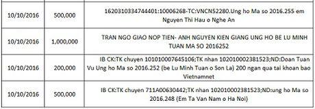 Ban doc ung ho cac hoan canh kho khan 10 ngay dau thang 10/2016 - Anh 34