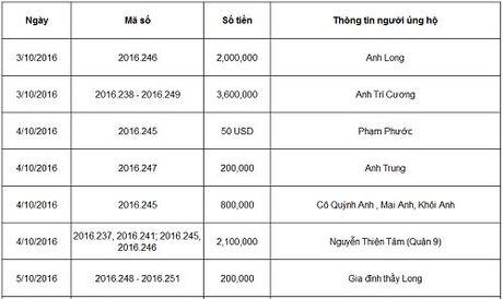 Ban doc ung ho cac hoan canh kho khan 10 ngay dau thang 10/2016 - Anh 35