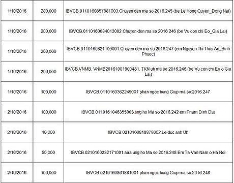 Ban doc ung ho cac hoan canh kho khan 10 ngay dau thang 10/2016 - Anh 3