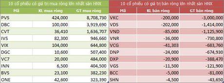 Ngay 21/10: Khoi ngoai ban CTD, VNM va VIC, gom SSI - Anh 2