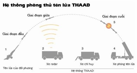 My cam ket se nhanh chong trien khai ten lua THAAD tai Han Quoc - Anh 2
