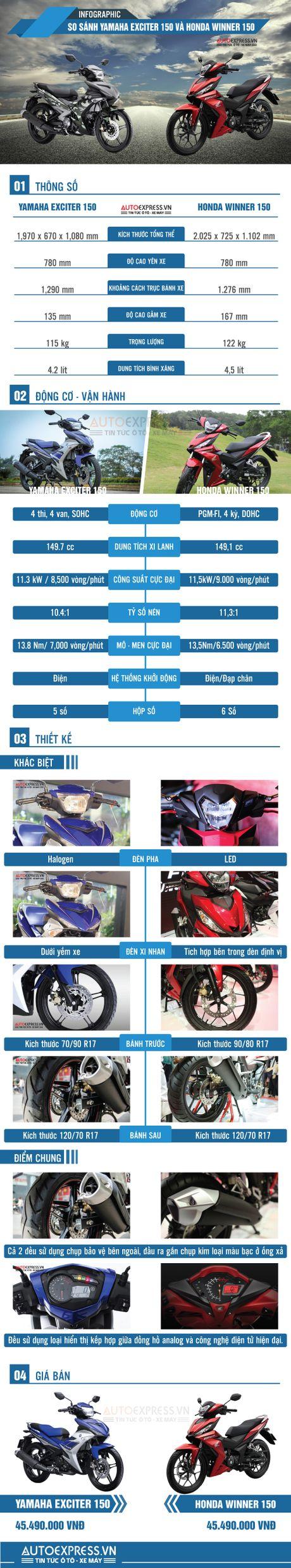Chon Honda Winner 150 hay Yamaha Exciter 150 khi mua xe con tay co nho? - Anh 1