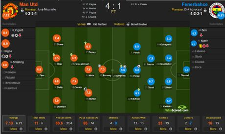 Mourinho da biet dung Paul Pogba - Anh 4