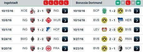 20h30 ngay 22/10, Ingolstadt vs Dortmund: Gong minh chiu bao chan thuong - Anh 2