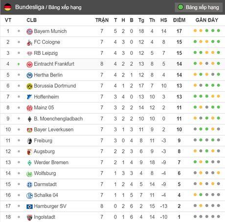 20h30 ngay 22/10, Ingolstadt vs Dortmund: Gong minh chiu bao chan thuong - Anh 6