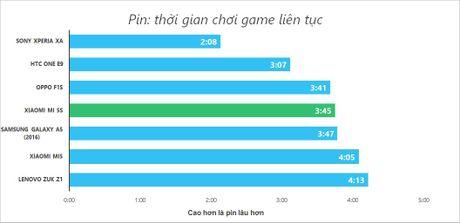 Danh gia Xiaomi Mi 5S: ban nang cap sang gia - Anh 17