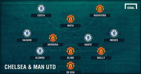 Rashford thay the Ibrahimovic o doi hinh ket hop MU- Chelsea - Anh 1