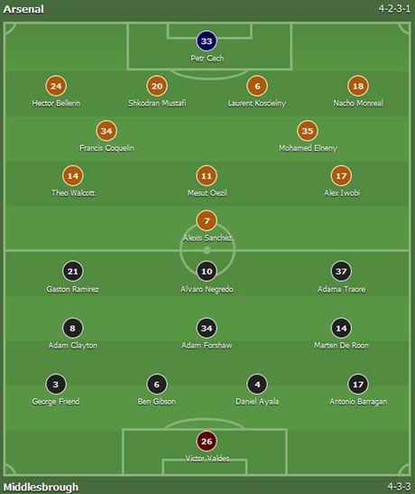 Arsenal vs Middlesbrough (0-0, HT): Cech lien tiep cuu thua - Anh 11
