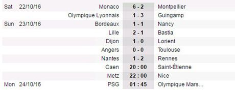 Vong 10 Ligue 1: Monaco thang huy diet, Lyon thua muoi mat Guingamp - Anh 2