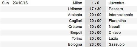 20h00 ngay 23/10, Atalanta vs Inter Milan: Khong con duong lui - Anh 4