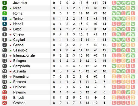 20h00 ngay 23/10, Atalanta vs Inter Milan: Khong con duong lui - Anh 5