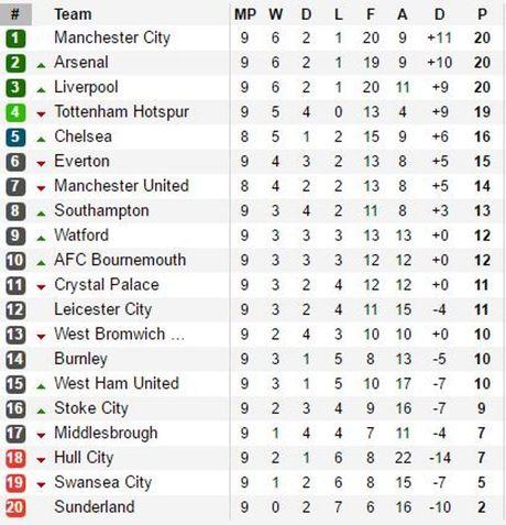 Sao tre toa sang, Man City nhoc nhan co tran hoa voi Southampton - Anh 3