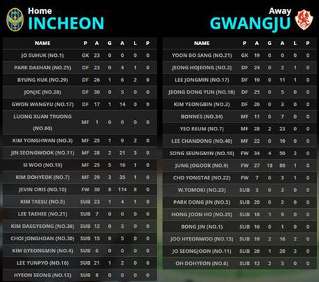 TRUC TIEP Xuan Truong da chinh trong tran 'chung ket nguoc' cua Incheon United - Anh 2