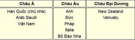 U19 Viet Nam va 9 doi da gianh ve du VCK U20 World Cup - Anh 2