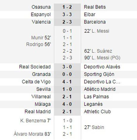 Real Madrid lay ngoi dau bang tu tay Barcelona - Anh 2