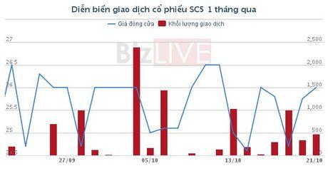SC5: Cac 'sep' trao tay gan 690.000 co phieu - Anh 1