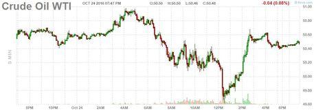 Gia dau sup 2% khi Iraq xin rut khoi thoa thuan cua OPEC - Anh 1