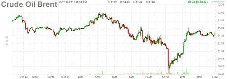 Gia dau sup 2% khi Iraq xin rut khoi thoa thuan cua OPEC - Anh 2