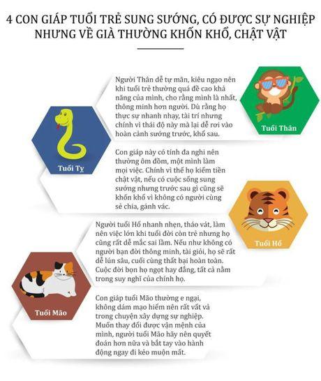 4 con giap tuoi tre sung suong, co duoc su nghiep nhung ve gia thuong khon kho, chat vat - Anh 1